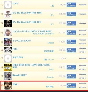 2013年オリコンランキングで10位 10位獲得.jpg